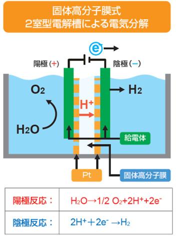 電気分解図